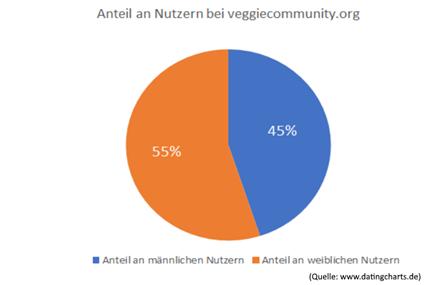 Die Nutzerverteilung bei veggiecommunity.org