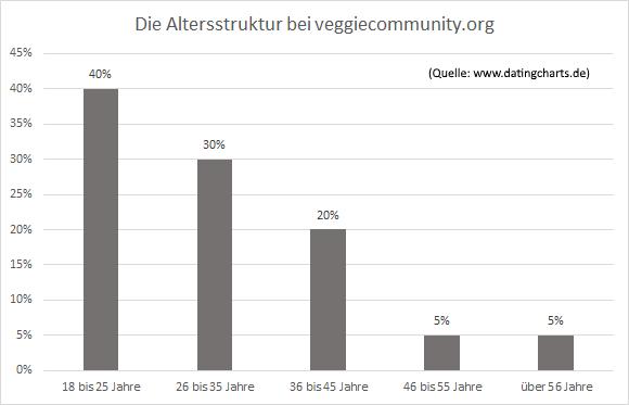 Welches Alter haben die Nutzer bei veggiecommunity.org?